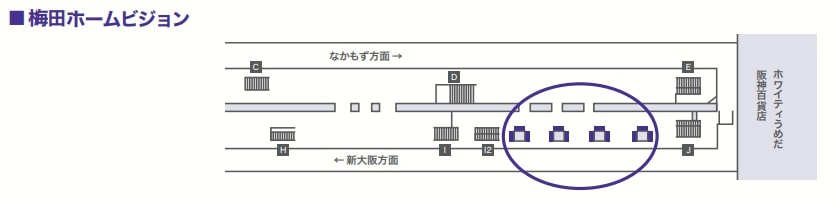 梅田ホームビジョンは御堂筋線梅田駅の新大阪方面ホームの上り側に柱4本、各3面用意されている