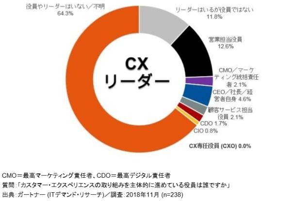 CXに関する調査