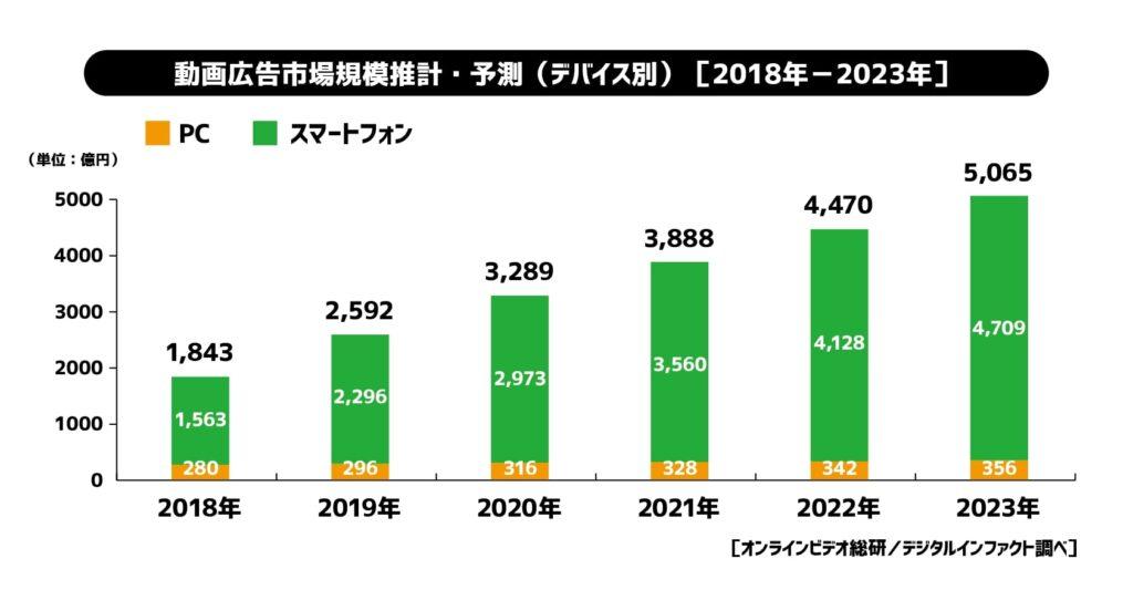 サイバーエージェント 2019年国内動画広告の市場調査