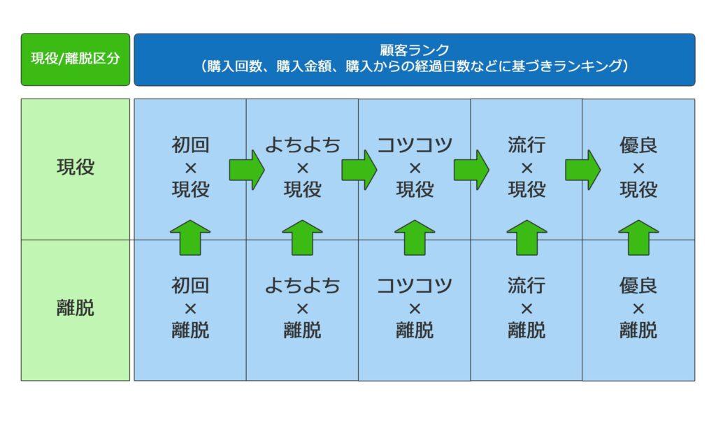 画像:CPM分析