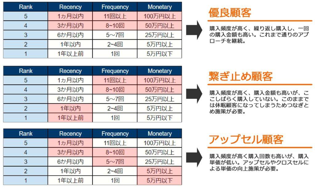 画像:RFM分析の例