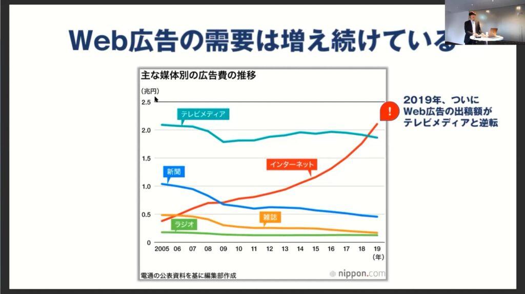 """2020年3月11日に電通が発表した「<a href=""""https://mag.ibis.gs/marketing/webad_200311/"""" title=""""日本の広告費2019"""" rel=""""noopener"""" target=""""_blank"""">日本の広告費2019</a>」によると広告出稿額でWeb広告がテレビメディアを上回った。"""