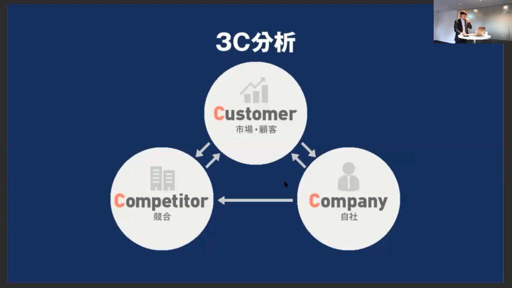 広告施策を始める前に、まずはターゲットを明確にする必要がある。そのためのフレームワークの一つに「3C分析」がある。