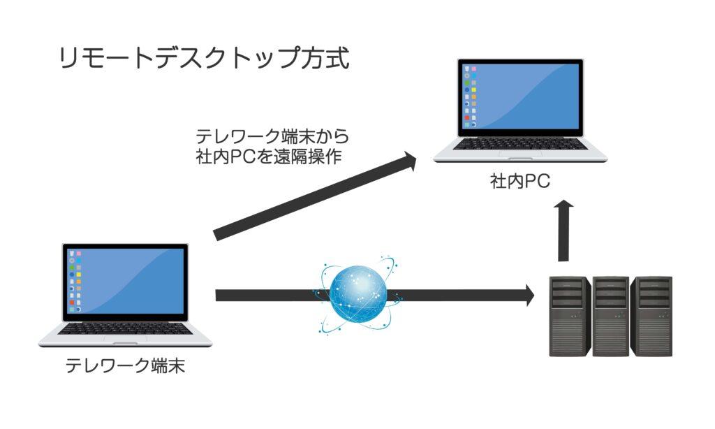 画像:リモートデスクトップ方式