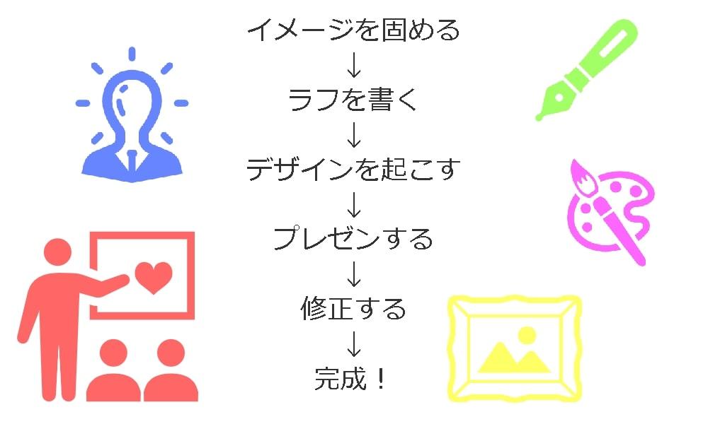 【ノンデザイナーがロゴを作るステップ】