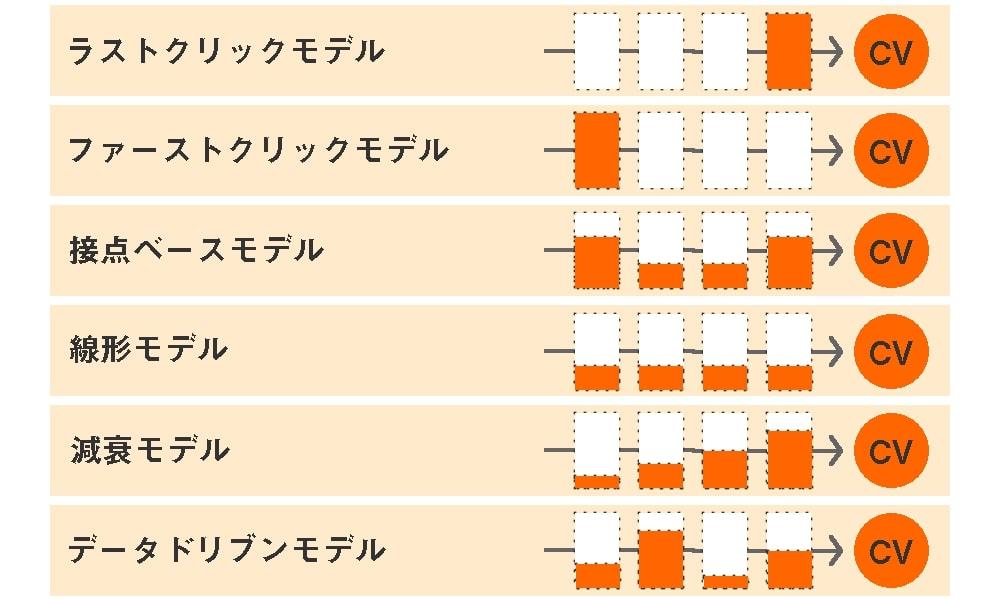 画像:6種類のアトリビューションモデル