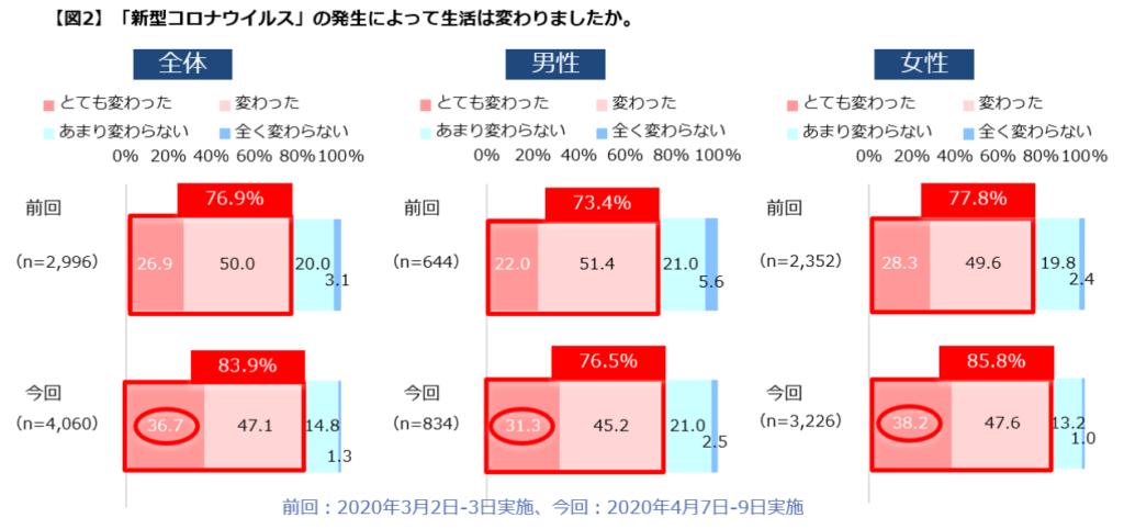2:新型コロナウイルスで生活が「とても変わった」と30%以上が回答。(図2)