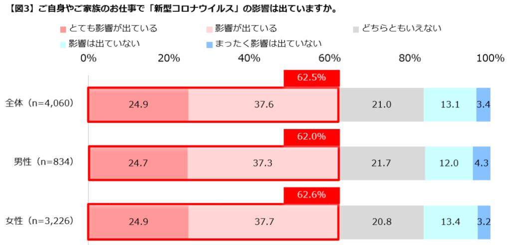 3:仕事に新型コロナウイルスの影響が出ていると60%以上が回答。(図3)
