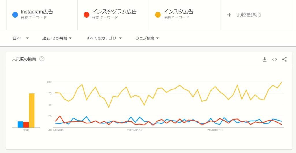 画像:Googleトレンド「Instagram広告」「インスタグラム広告」「インスタ広告」の検索ボリューム比較