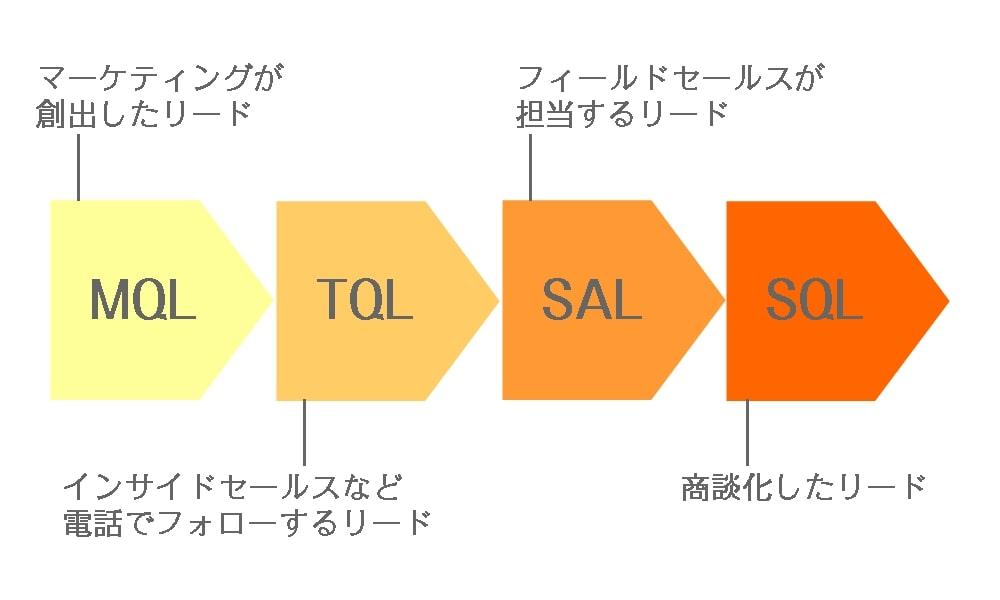 リードは「MQL」「TQL」「SAL」「SQL」の4つに分類できる