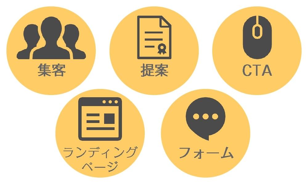 リード獲得は集客、提案、CTA、ランディングページ、フォームの5つの要素から成り立つ