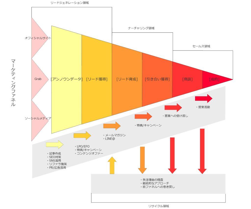 マーケティングファネルの一例:流入(アンノウンデータ)をリード(見込み顧客)に転換することが起点となる。