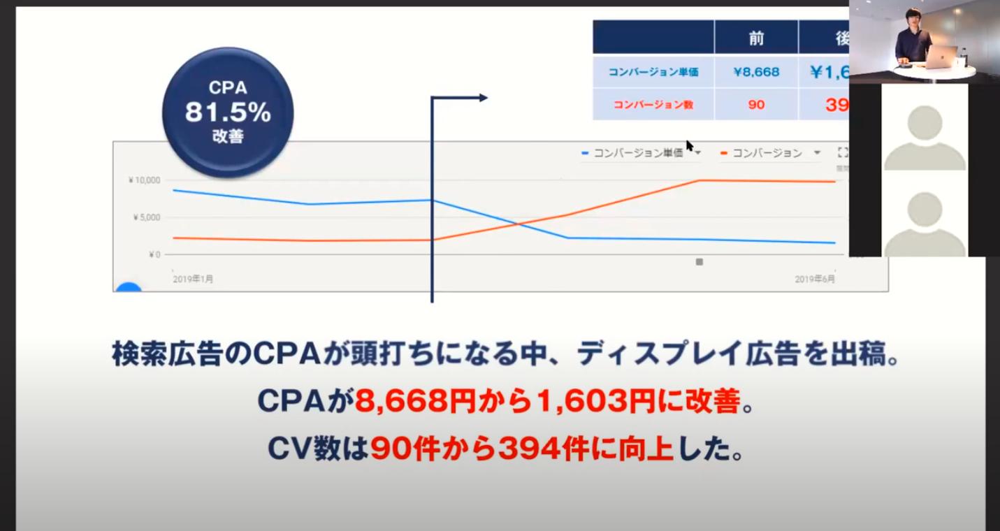 画像:ウェビナーでは5つの事例を紹介。1つ目の事例はCPA(コンバージョン1件当たりの広告費)を80%以上も改善できた事例を紹介。