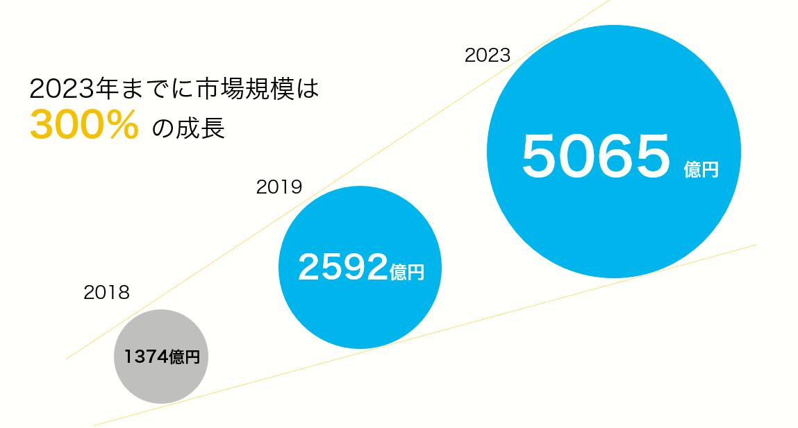 セミナー資料より:動画広告市場は2023年までに300%も成長
