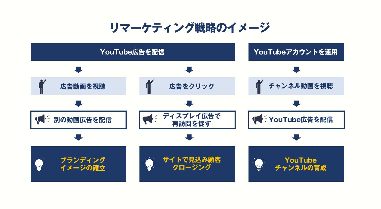 ウェビナー資料より:「売り上げを創る」動画広告に欠かせないリマーケティング戦略についても紹介します