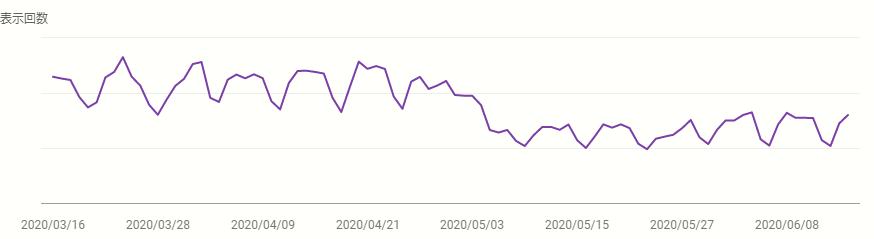 2020年5月アップデート前後の表示回数