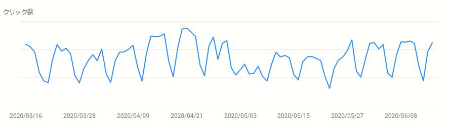 2020年5月アップデート前後のクリック数
