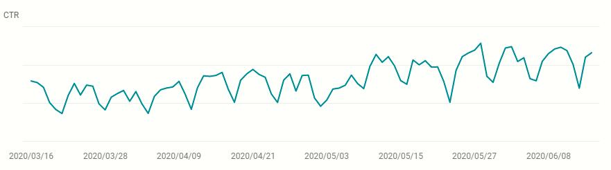 2020年5月アップデート前後のクリック率