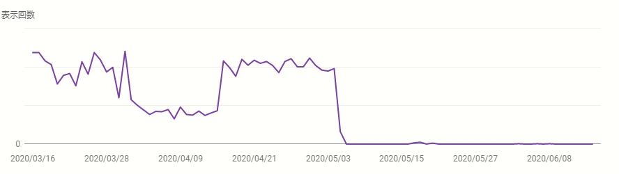 2020年5月アップデート前後の検索クエリの表示回数