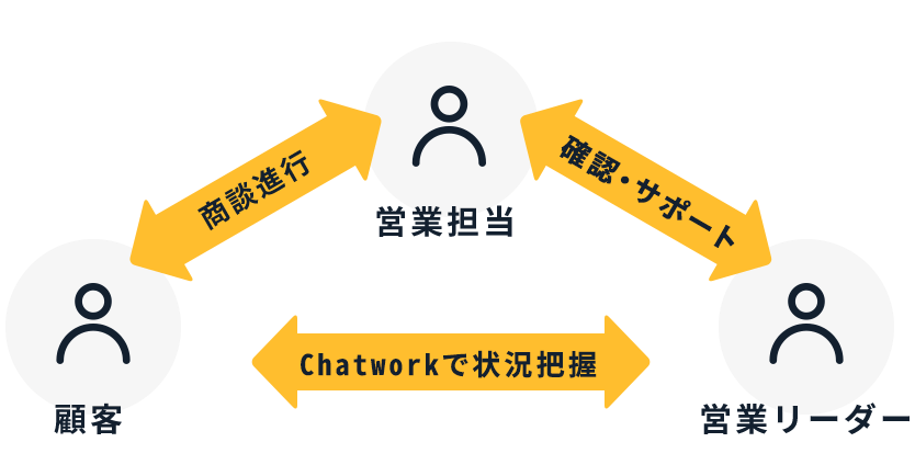 chatworkの活用方法