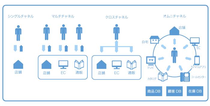 オムニチャネルの概念図