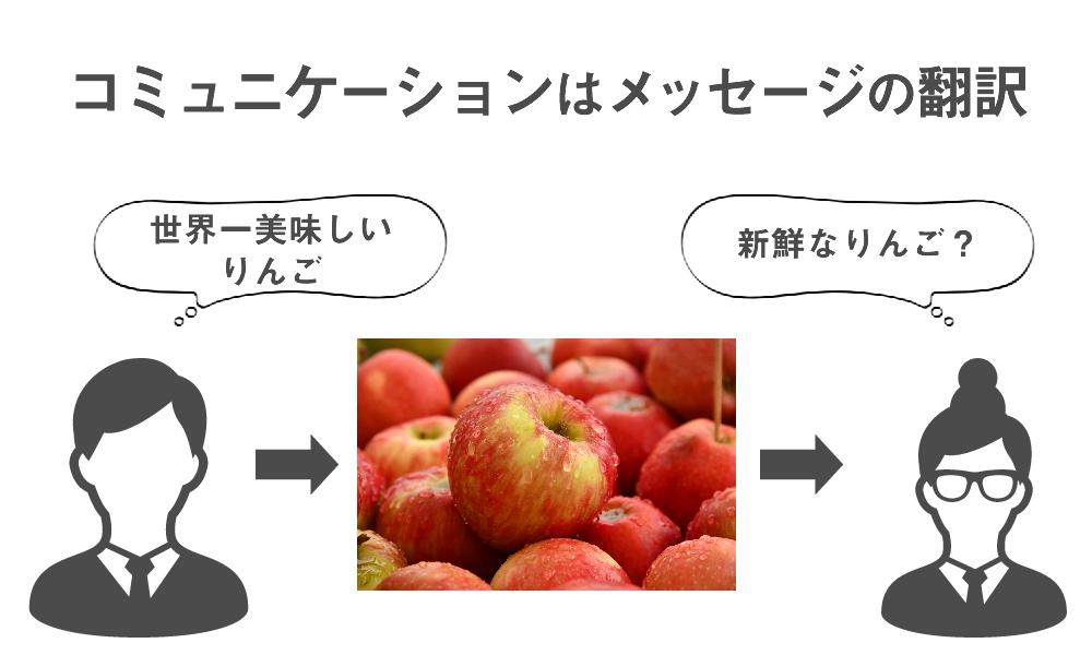 コミュニケーションはメッセージの翻訳