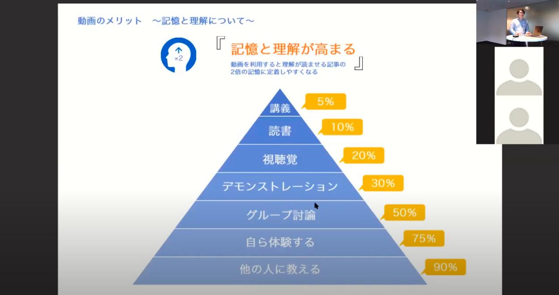 動画の効果がわかるラーニングピラミッド