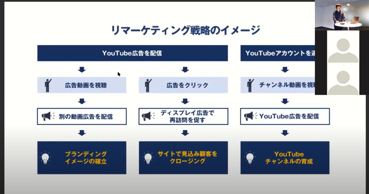 YouTube広告の鉄則