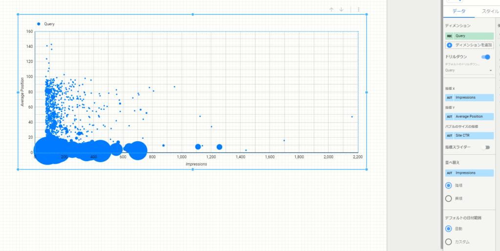 データポータルでGoogleサーチコンソールのバブルチャートが完成