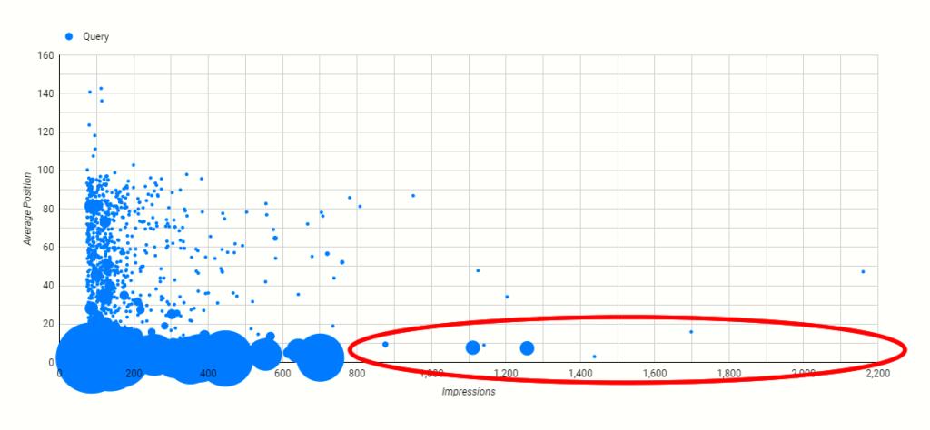 バブルチャートで「順位が高いのにクリック率が低いもの」を探す