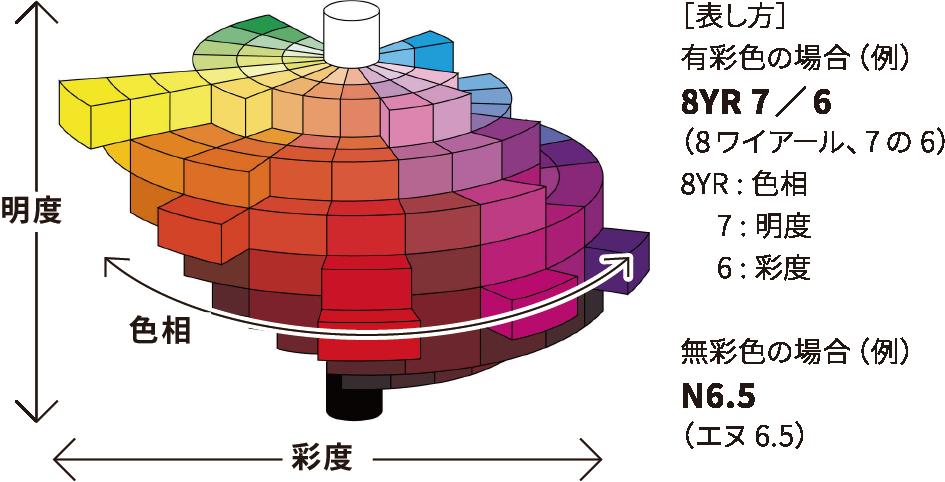 ロックペイント株式会社 色の分類を表現したマンセル色立体