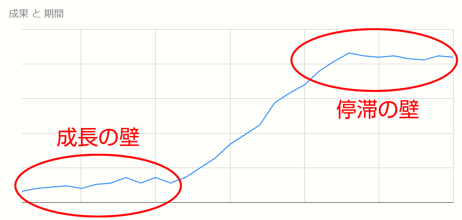 コンテンツマーケティングには成長の壁と停滞の壁がある