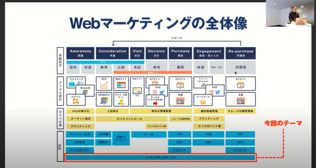 Webマーケティングの全体像:コンテンツマーケティングは顧客行動のあらゆる段階で活躍する