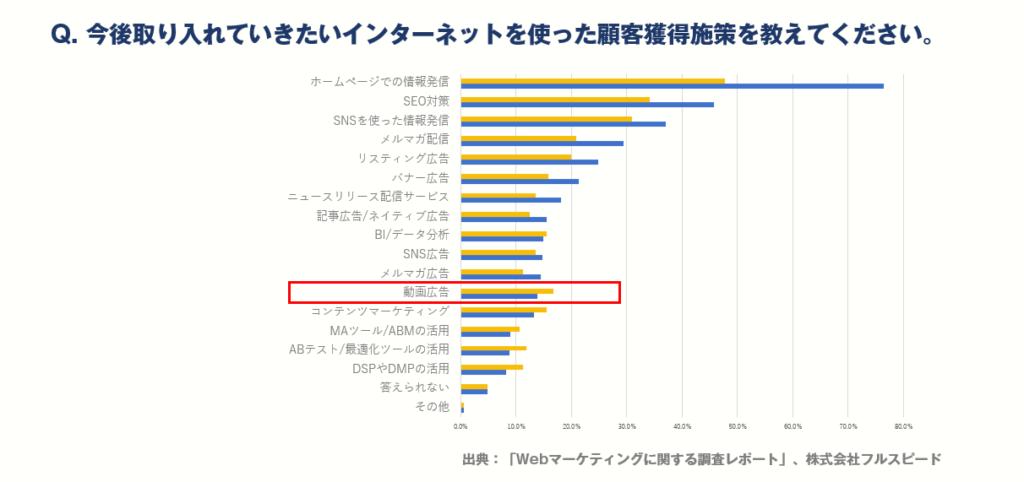 画像:青軸:現在取り組んでいる顧客獲得施策。黄軸:今後取り組みたい顧客獲得施策。動画広告は取り組んでいる企業より、取り組みたいと考えている企業の割合が多い。