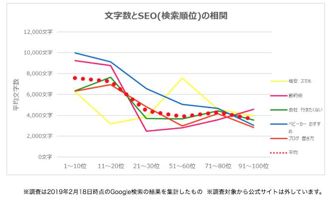 検索順位と文字数の関係、SEO効果