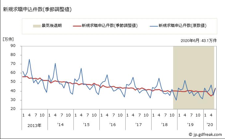新規求職申込件数(季節調整値)