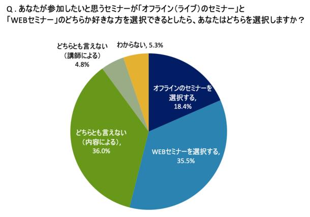 調査で判明!セミナーの主流はWEBセミナーへ  WEBセミナーを希望する人が、オフラインセミナーの約2倍!