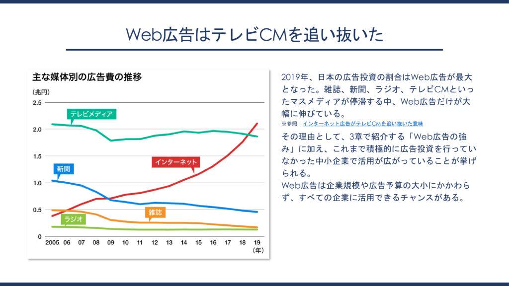 日本の広告投資割合