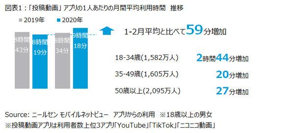 「投稿動画」アプリの1人あたりの月間平均利用時間