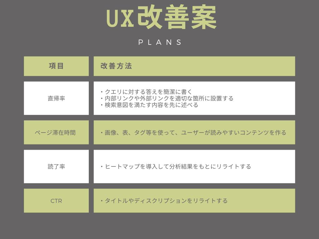 UX改善方法