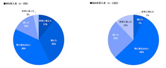 参照:マーケティングオートメーション(MA)に関する意識調査