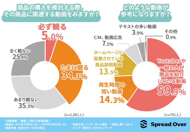 4割の消費者が購入検討の際に関連する動画を視聴しているというデータ