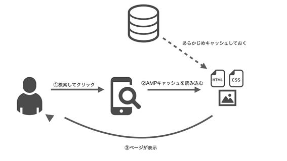 AMPの仕組み2