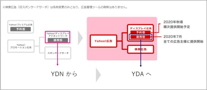 参照:YDNからYahoo!広告 ディスプレイ広告 運用型(YDA)へリニューアル!変更点と最適なキャンペーン構造を押さえよう